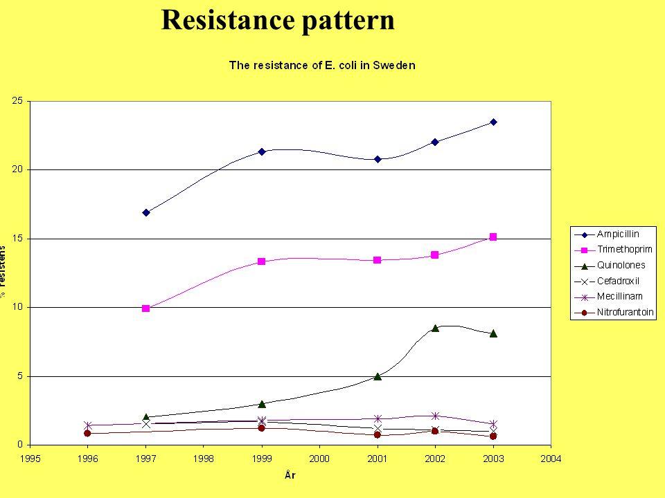 Resistance pattern