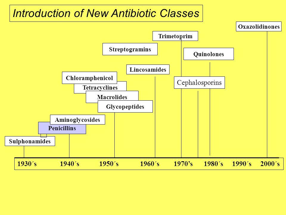 Sulphonamides Tetracyclines Penicillins Aminoglycosides Macrolides Glycopeptides Streptogramins Chloramphenicol Quinolones Trimetoprim Lincosamides 1930´s 1940´s 1950´s 1960´s 1970's 1980´s 1990´s 2000´s Oxazolidinones Introduction of New Antibiotic Classes Cephalosporins