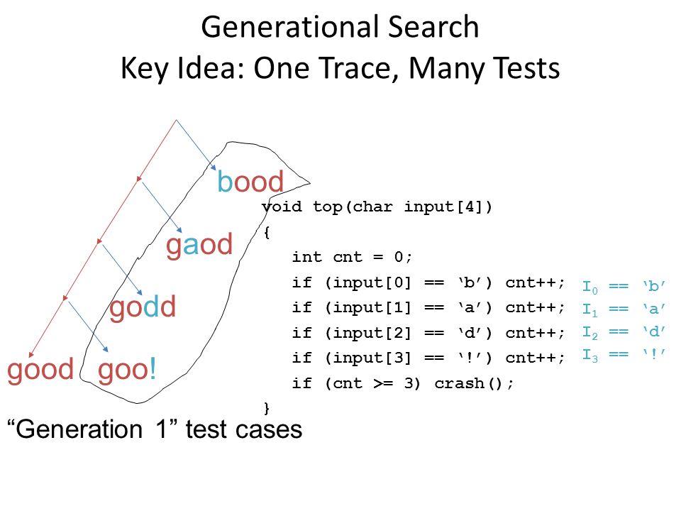 "Generational Search Key Idea: One Trace, Many Tests goo! godd gaod bood ""Generation 1"" test cases good void top(char input[4]) { int cnt = 0; if (inpu"