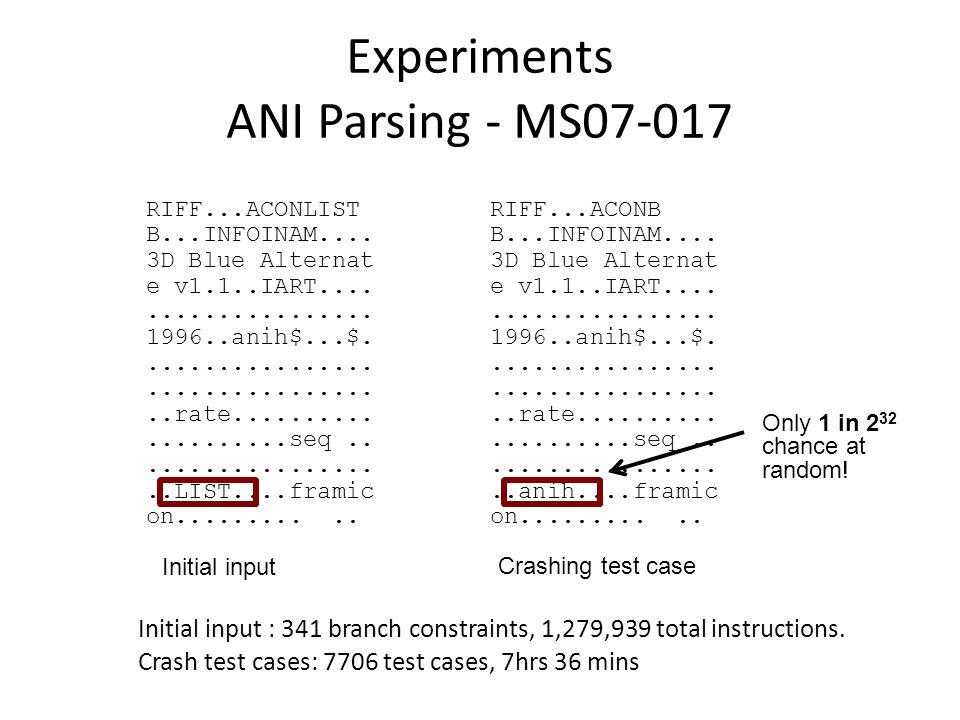 Experiments ANI Parsing - MS07-017 RIFF...ACONLIST B...INFOINAM.... 3D Blue Alternat e v1.1..IART.................... 1996..anih$...$.................