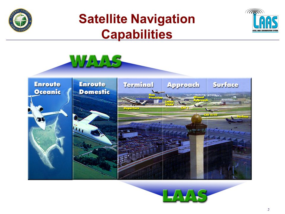 3 Satellite Navigation Capabilities