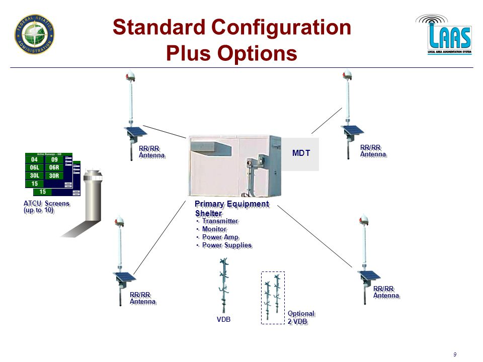 10 LAAS BASIC OPERATIONS Monitor satellite measurements Provide real time corrections and integrity information to aircraft –3-4 reference receivers used to combine measurements for improved accuracy after integrity checks are performed.