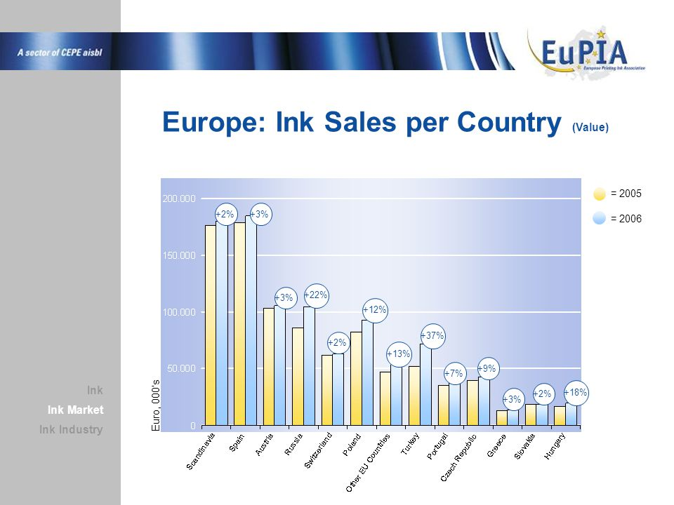 Europe: Ink Sales per Country (Value) = 2005 Ink Market Ink Industry Ink = 2006 +2%+3% +22% +2% +12% +13% +37% +7% +9% +3% +2% +18% Euro, 000's