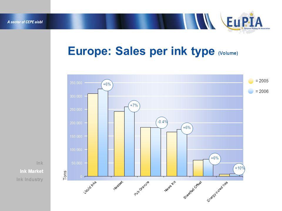 Europe: Sales per ink type (Volume) = 2005 Ink Market Ink Industry Ink +6% +7% -0.4% +6% +10% = 2006 Tons