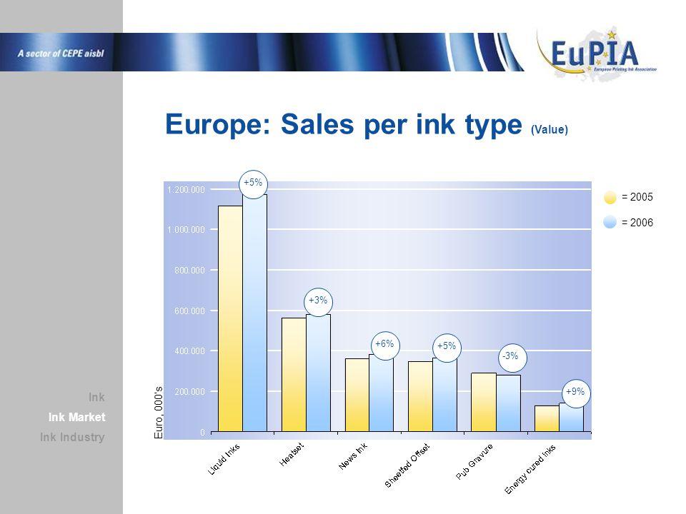 Europe: Sales per ink type (Value) Ink Market Ink Industry Ink +5% +3% +6% +5% -3% +9% = 2005 = 2006 Euro, 000's