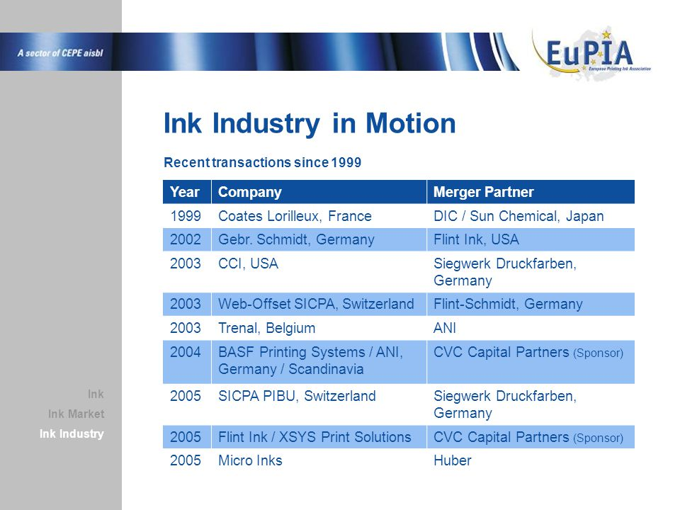 Ink Industry in Motion Recent transactions since 1999 Ink Market Ink Industry Ink YearCompanyMerger Partner 1999Coates Lorilleux, FranceDIC / Sun Chem