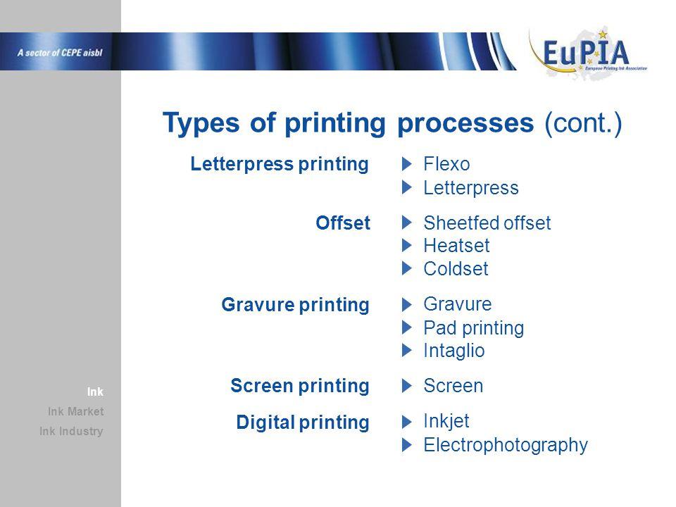 Printing ink as part of printing process Ink Market Ink Industry Ink Layout Prepress Print form Substrate Printing ink Printing press Press operator Print finishing