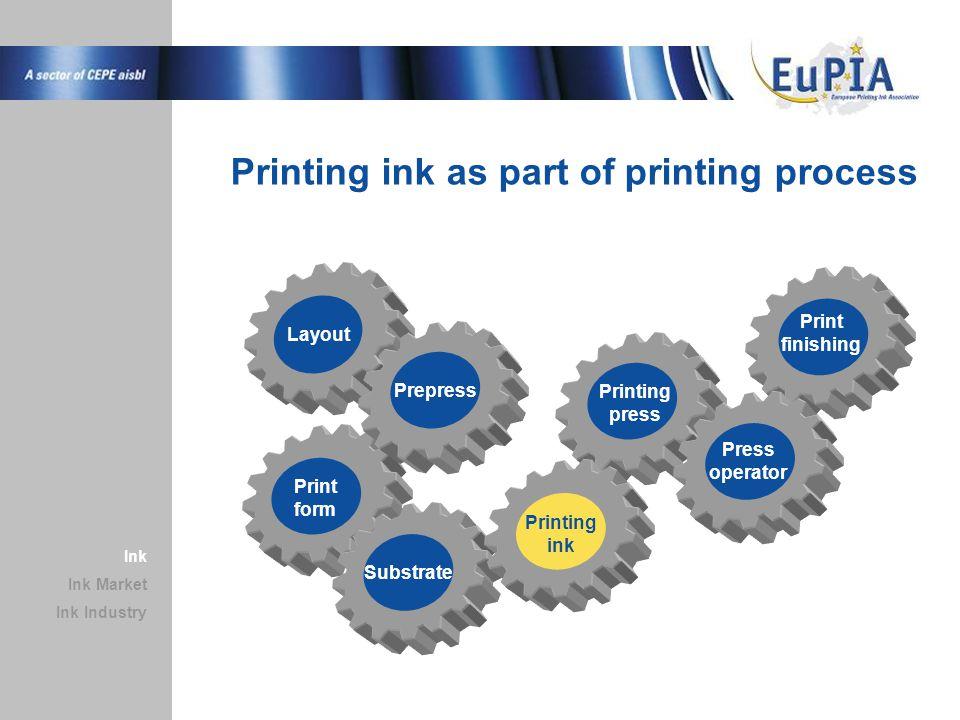 +4% +3% +5% +0.1% +1% +5% Ink Market Ink Industry Ink Europe: Ink Sales per Country (Volume) = 2005 Tons = 2006