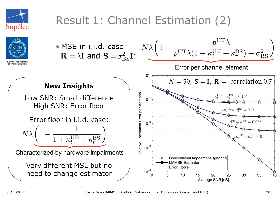 Result 1: Channel Estimation (2) MSE in i.i.d. case 2013-09-26Large-Scale MIMO in Cellular Networks, Emil Björnson (Supélec and KTH)20 New Insights Lo