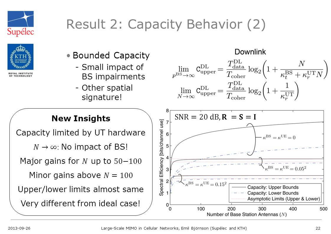 Result 2: Capacity Behavior (2) Bounded Capacity -Small impact of BS impairments -Other spatial signature! 2013-09-26Large-Scale MIMO in Cellular Netw