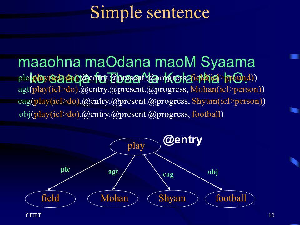 CFILT10 Simple sentence maaohna maOdana maoM Syaama ko saaqa fuTbaa^la Kola rha hO. play plc obj cag football @entry agt fieldMohanShyam plc(play(icl>