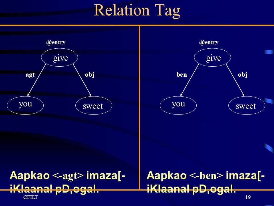 CFILT19 Relation Tag give @entry agtobj you sweet Aapkao imaza[- iKlaanaI pD,ogaI. give @entry benobj you sweet