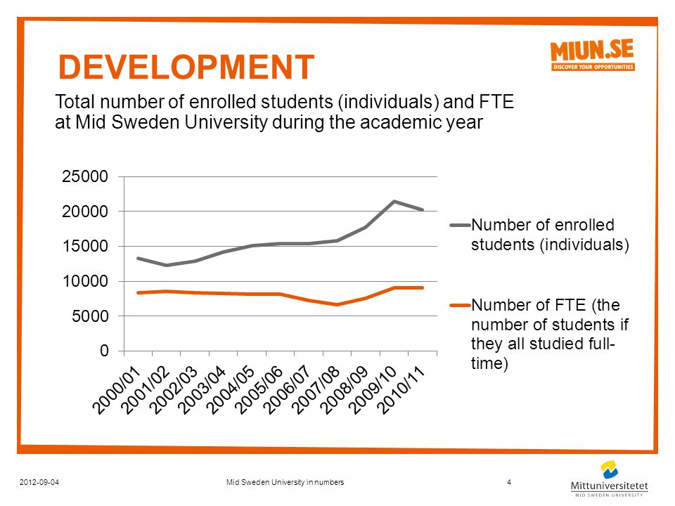 DEVELOPMENT 2012-09-044Mid Sweden University in numbers Total number of enrolled students (individuals) and FTE at Mid Sweden University during the academic year