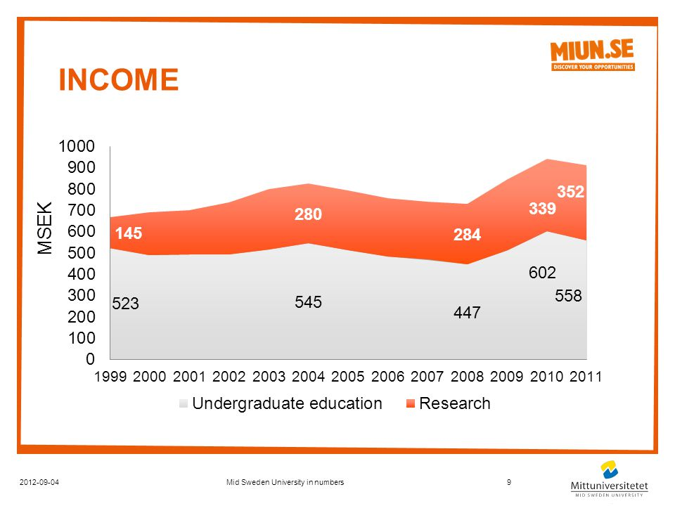 INCOME 2012-09-049Mid Sweden University in numbers MSEK