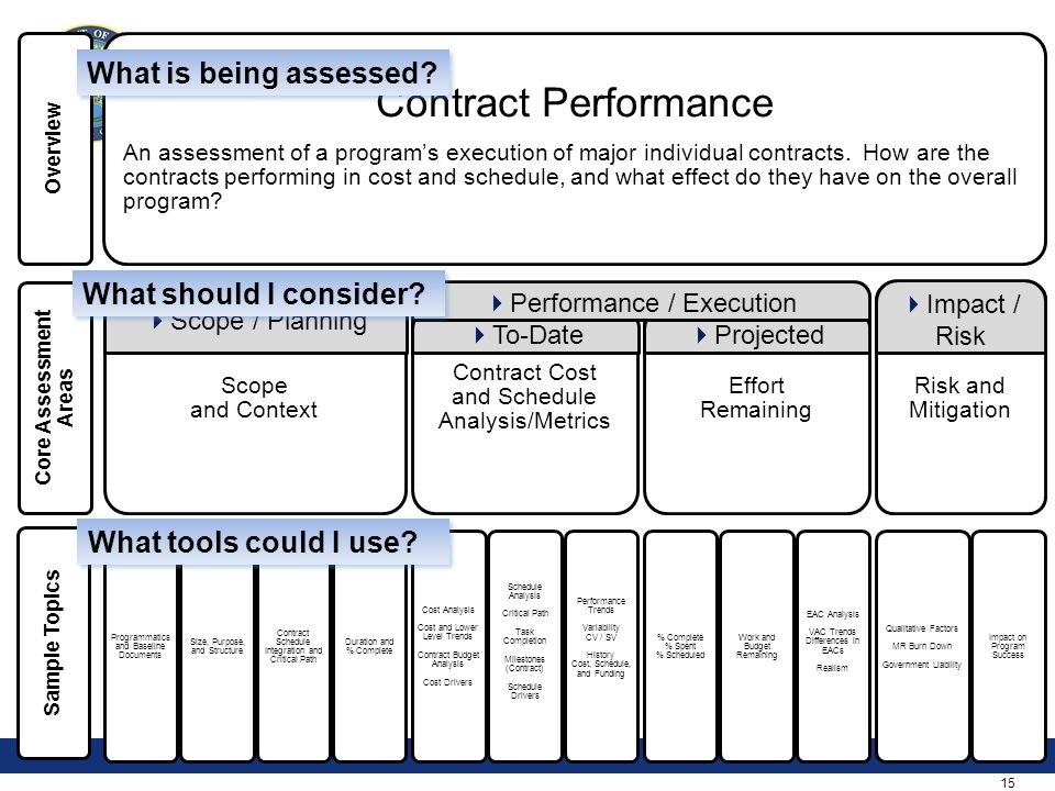 15 Overview Core Assessment Areas Sample Topics Contract Performance An assessment of a program's execution of major individual contracts. How are the