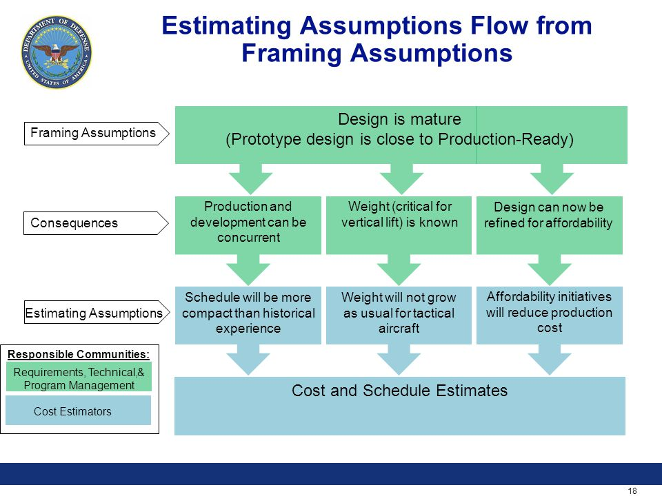 18 Estimating Assumptions Flow from Framing Assumptions Framing Assumptions Consequences Estimating Assumptions Requirements, Technical,& Program Mana
