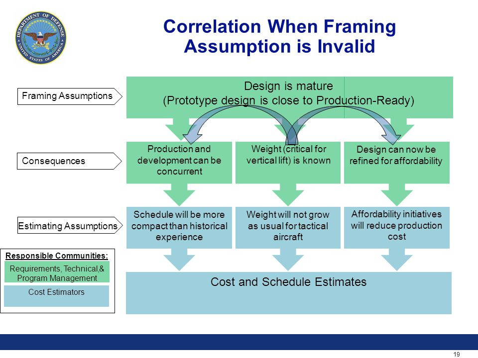 19 Correlation When Framing Assumption is Invalid Framing Assumptions Consequences Estimating Assumptions Requirements, Technical,& Program Management