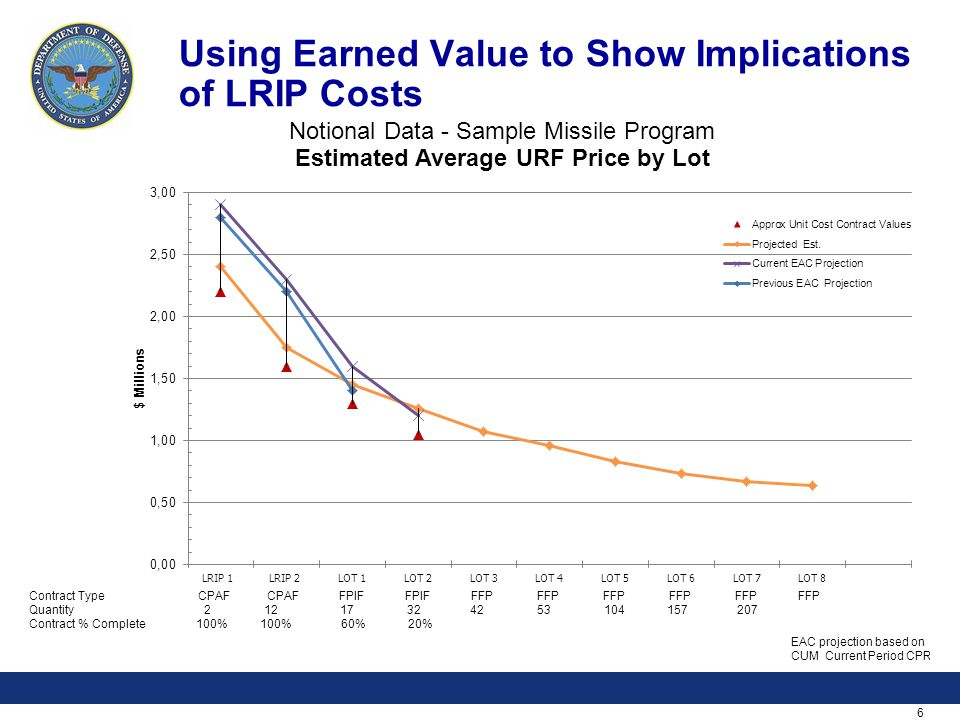 6 Using Earned Value to Show Implications of LRIP Costs