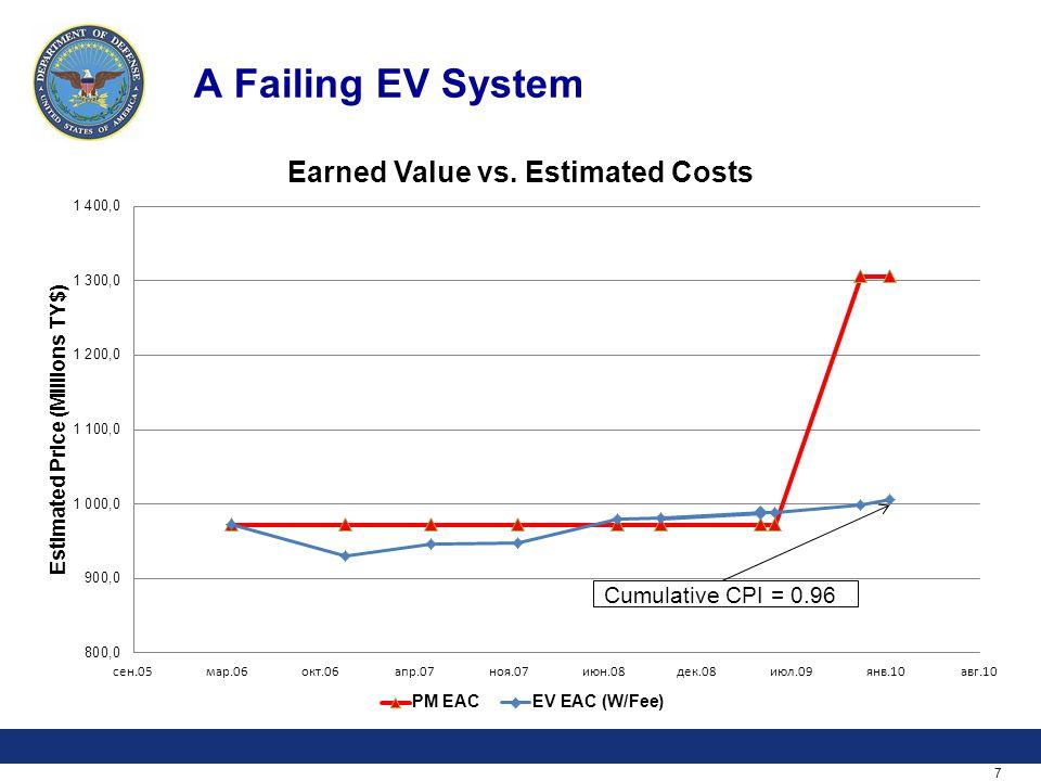 7 A Failing EV System