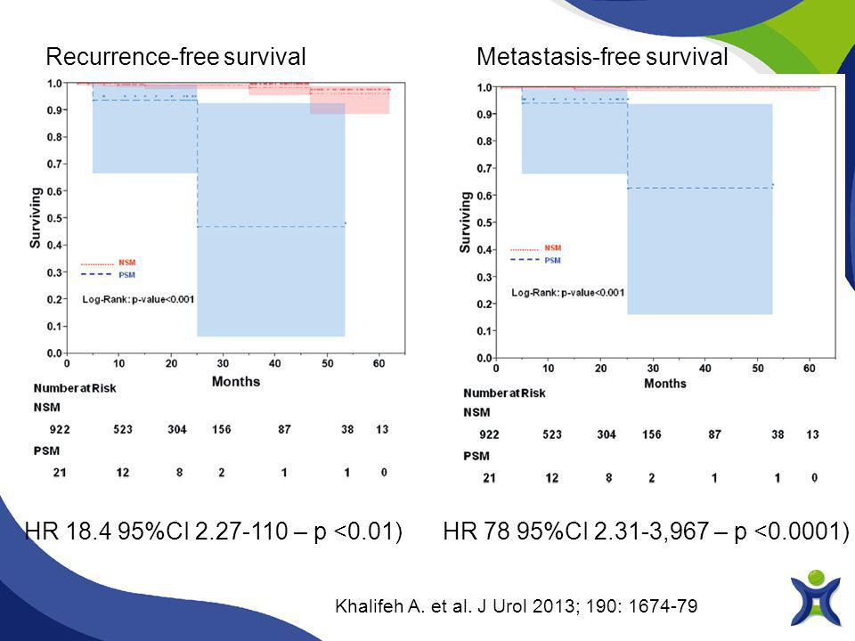 Khalifeh A. et al. J Urol 2013; 190: 1674-79 Recurrence-free survivalMetastasis-free survival HR 18.4 95%CI 2.27-110 – p <0.01)HR 78 95%CI 2.31-3,967