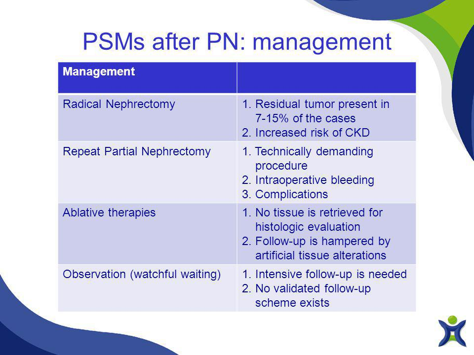 PSMs after PN: management Management Radical Nephrectomy1.