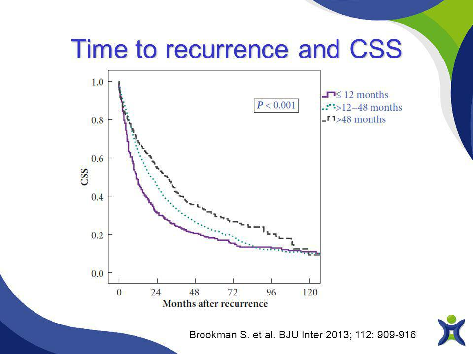 Brookman S. et al. BJU Inter 2013; 112: 909-916 Time to recurrence and CSS