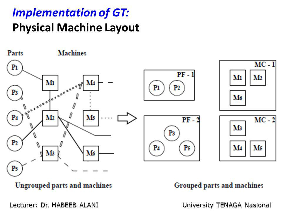 Implementation of GT: Physical Machine Layout Lecturer: Dr. HABEEB ALANI University TENAGA Nasional