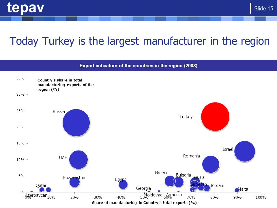 Today Turkey is the largest manufacturer in the region Export indicators of the countries in the region (2008) Slide 15 Country's share in total manufacturing exports of the region (%) Share of manufacturing in Country's total exports (%)