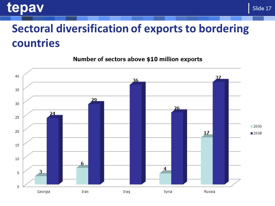 Sectoral diversification of exports to bordering countries Slide 17