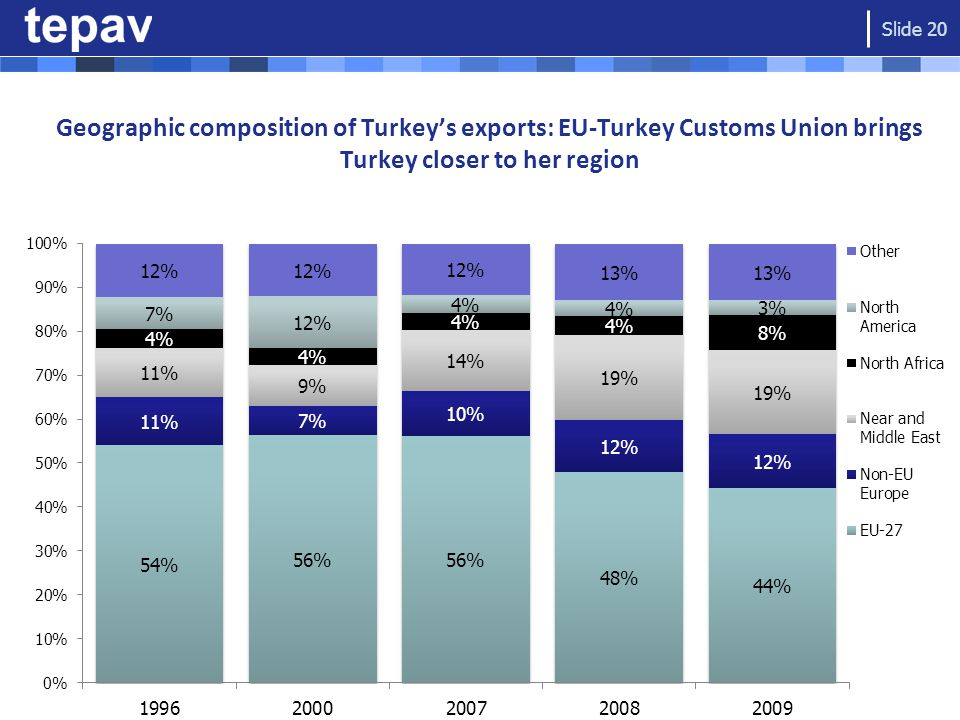 Geographic composition of Turkey's exports: EU-Turkey Customs Union brings Turkey closer to her region Slide 20
