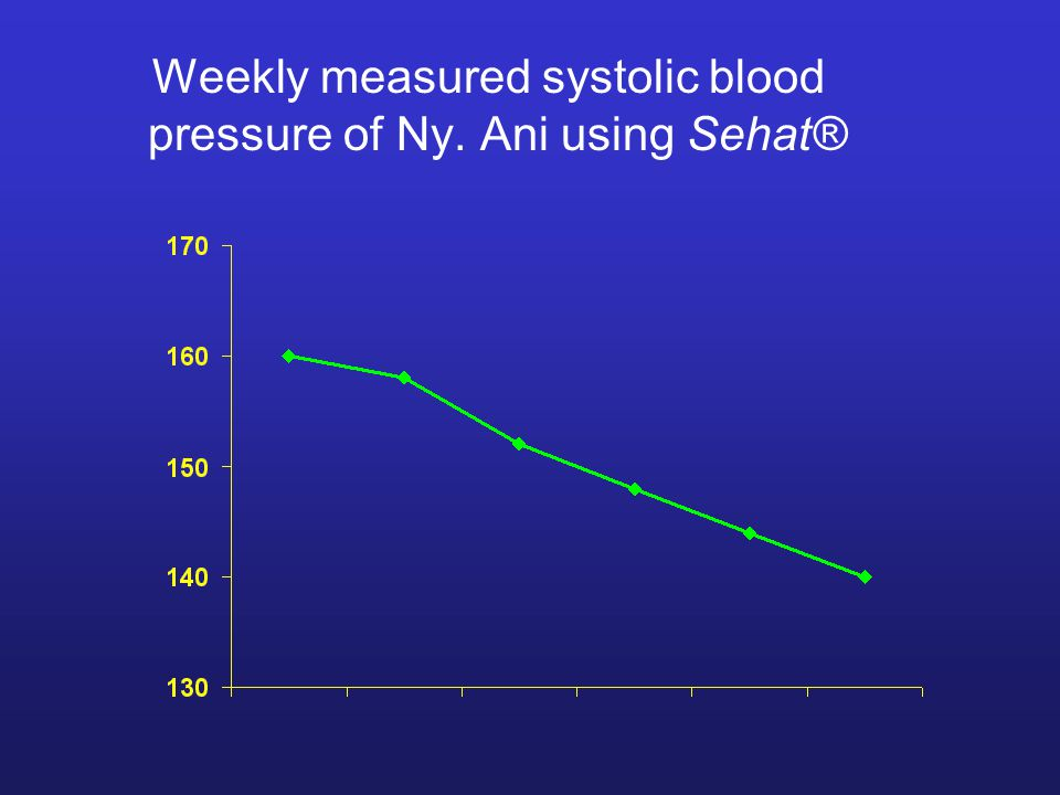Weekly measured systolic blood pressure of Ny. Ani using Sehat®