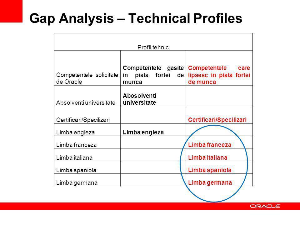 Gap Analysis – Technical Profiles Profil tehnic Competentele solicitate de Oracle Competentele gasite in piata fortei de munca Competentele care lipsesc in piata fortei de munca Absolventi universitate Abosolventi universitate Certificari/Specilizari Limba engleza Limba franceza Limba italiana Limba spaniola Limba germana