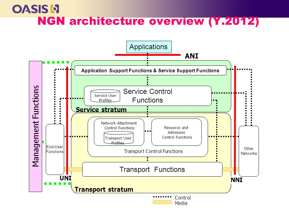 NGN architecture overview (Y.2012) Transport stratum Service stratum Control Media Management Functions ANI Transport Control Functions Resource and Admission Control Functions Network Attachment Control Functions NNI UNI Application Support Functions & Service Support Functions Applications Transport Functions End-User Functions Other Networks Service Control Functions Service User Profiles Transport User Profiles