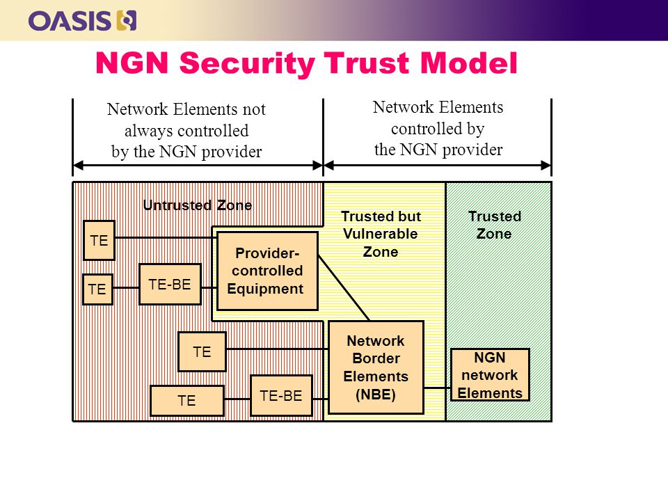 NGN Security Trust Model Trusted Zone Trusted but Vulnerable Zone Untrusted Zone Network Elements controlled by the NGN provider Network Elements not always controlled by the NGN provider NGN network Elements Network Border Elements (NBE) TE-BE TE Provider- controlled Equipment TE-BE TE