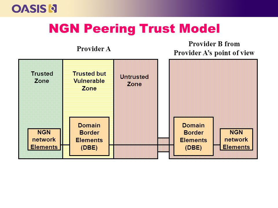 NGN Peering Trust Model Trusted Zone Trusted but Vulnerable Zone Untrusted Zone NGN network Elements Domain Border Elements (DBE) NGN network Elements Domain Border Elements (DBE) Provider B from Provider A's point of view Provider A