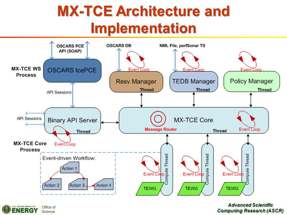 MX-TCE Architecture and Implementation Advanced Scientific Computing Research (ASCR)