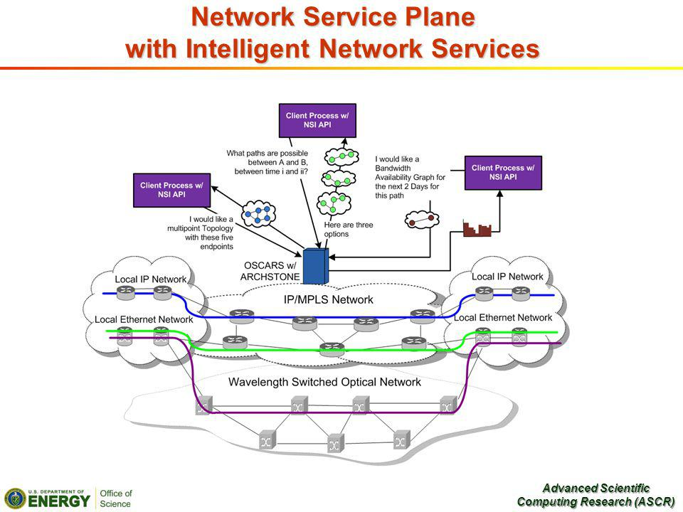 Network Service Plane with Intelligent Network Services Advanced Scientific Computing Research (ASCR)