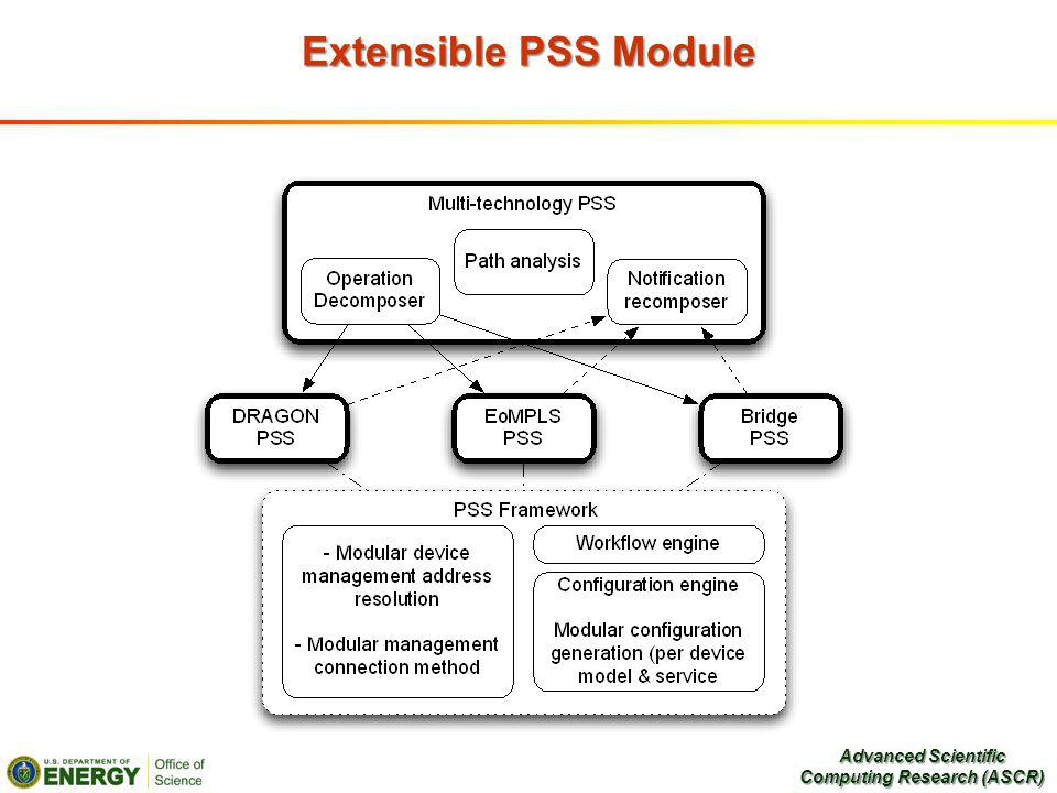 Extensible PSS Module Advanced Scientific Computing Research (ASCR)
