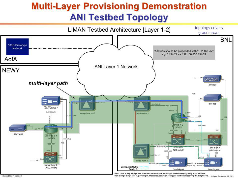 Multi-Layer Provisioning Demonstration ANI Testbed Topology topology covers green areas multi-layer path