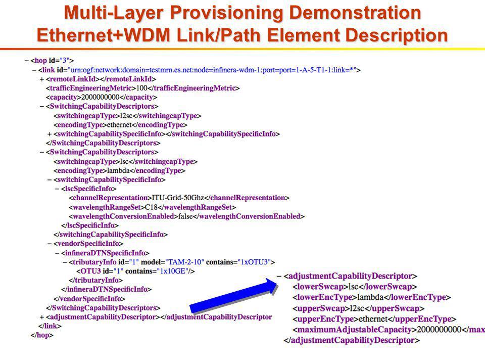 Multi-Layer Provisioning Demonstration Ethernet+WDM Link/Path Element Description
