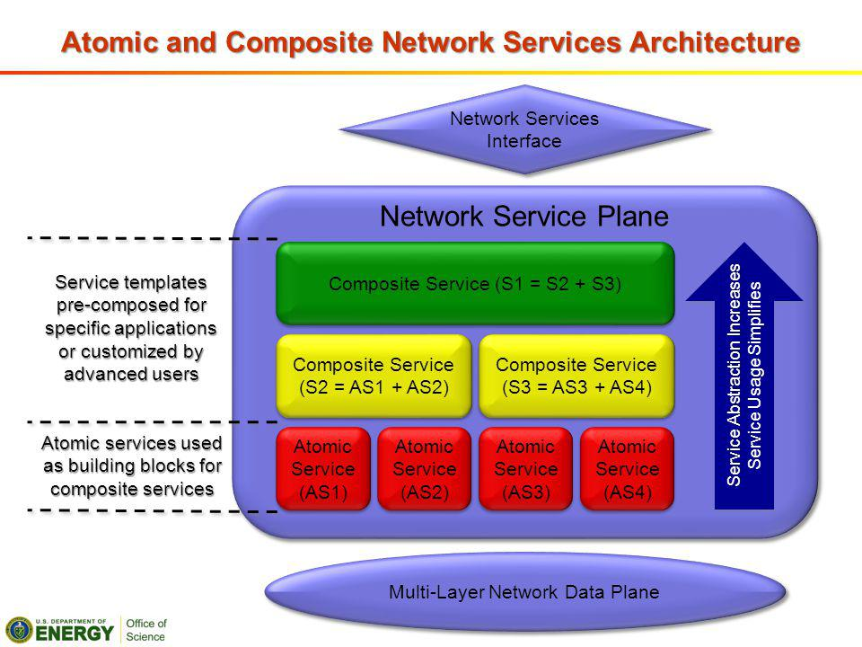 Atomic and Composite Network Services Architecture Atomic Service (AS1) Atomic Service (AS2) Atomic Service (AS3) Atomic Service (AS4) Composite Service (S2 = AS1 + AS2) Composite Service (S3 = AS3 + AS4) Composite Service (S1 = S2 + S3) Service Abstraction Increases Service Usage Simplifies Network Service Plane Service templates pre-composed for specific applications or customized by advanced users Atomic services used as building blocks for composite services Network Services Interface Multi-Layer Network Data Plane