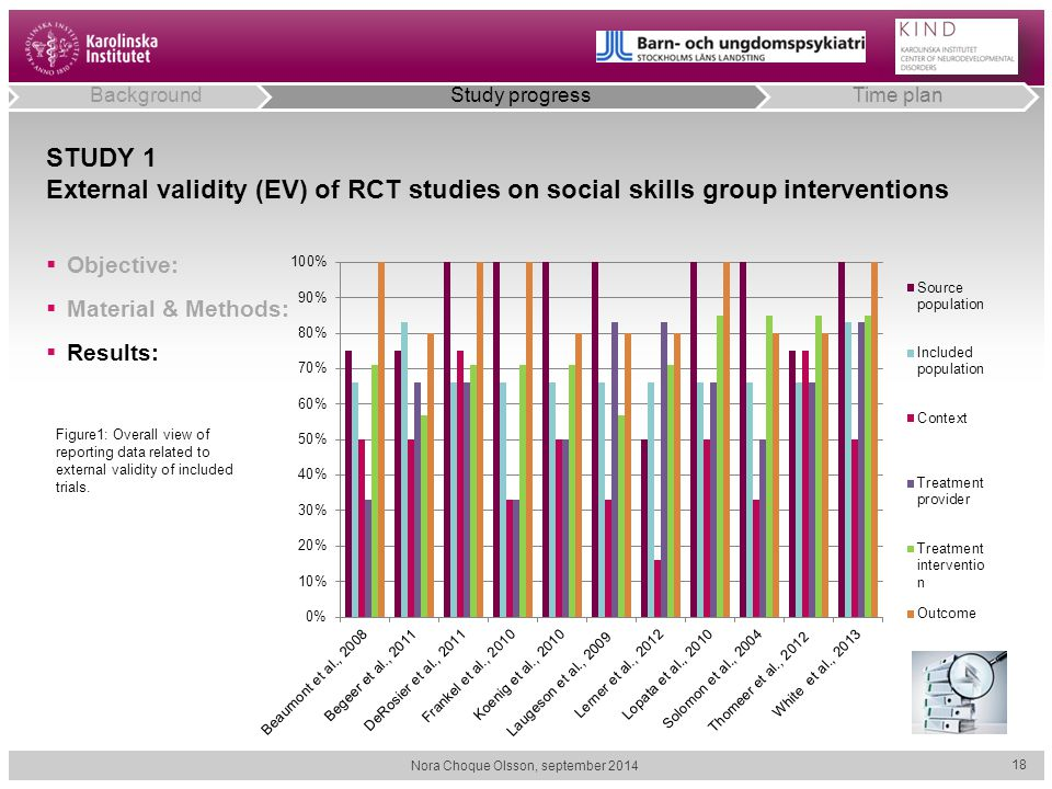 STUDY 1 External validity (EV) of RCT studies on social skills group interventions  Objective:  Material & Methods:  Results: Nora Choque Olsson, s