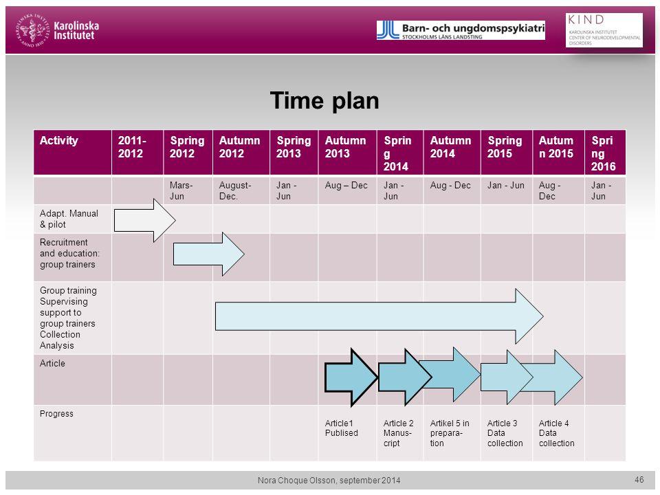 Time plan Activity2011- 2012 Spring 2012 Autumn 2012 Spring 2013 Autumn 2013 Sprin g 2014 Autumn 2014 Spring 2015 Autum n 2015 Spri ng 2016 Mars- Jun