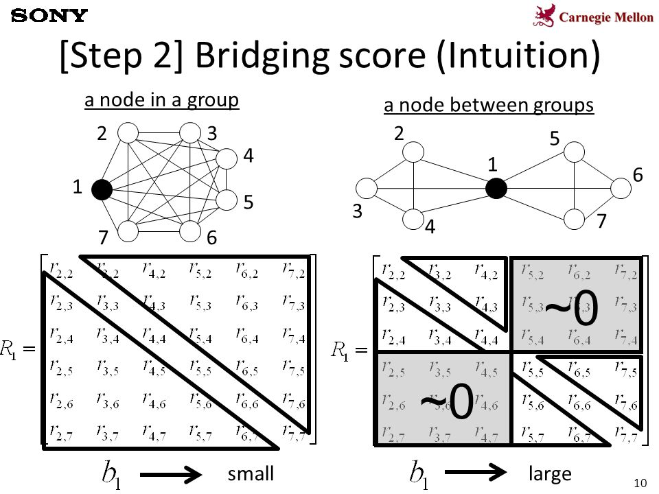 10 [Step 2] Bridging score (Intuition) 1 23 4 5 76 1 2 3 4 5 7 6 a node in a group a node between groups ~0 smalllarge