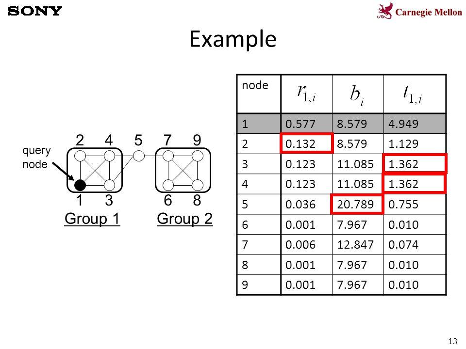 13 Example 1 2 3 45 6 7 8 9 node 10.5778.5794.949 20.1328.5791.129 30.12311.0851.362 40.12311.0851.362 50.03620.7890.755 60.0017.9670.010 70.00612.8470.074 80.0017.9670.010 90.0017.9670.010 query node Group 1Group 2