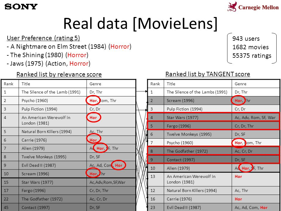 16 Real data [MovieLens] User Preference (rating 5) - A Nightmare on Elm Street (1984) (Horror) - The Shining (1980) (Horror) - Jaws (1975) (Action, H