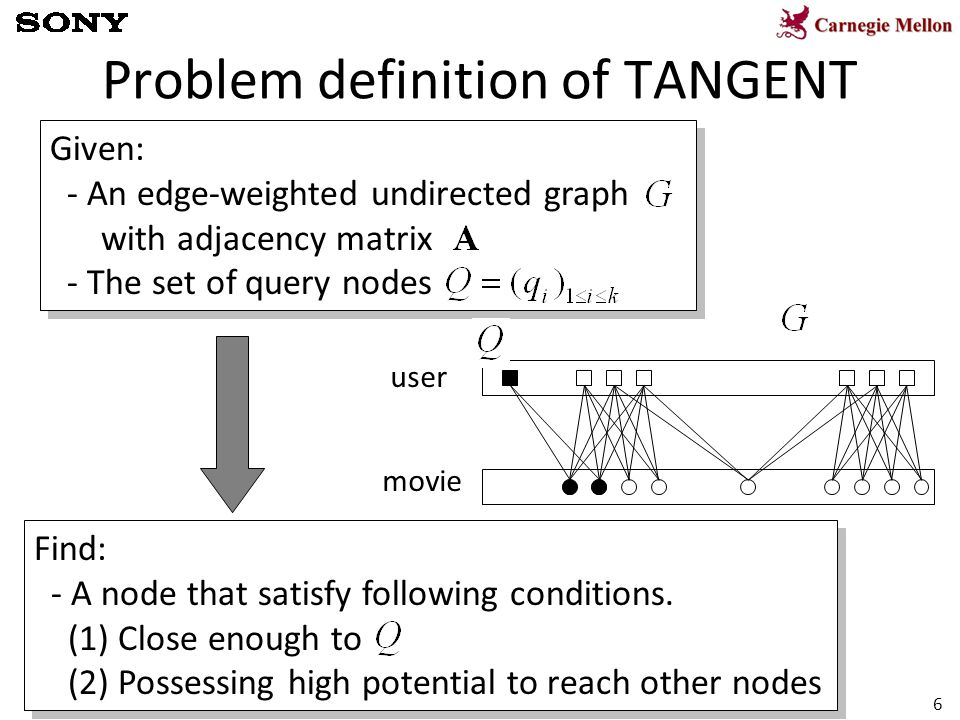 6 Problem definition of TANGENT Given: - An edge-weighted undirected graph with adjacency matrix - The set of query nodes Given: - An edge-weighted un