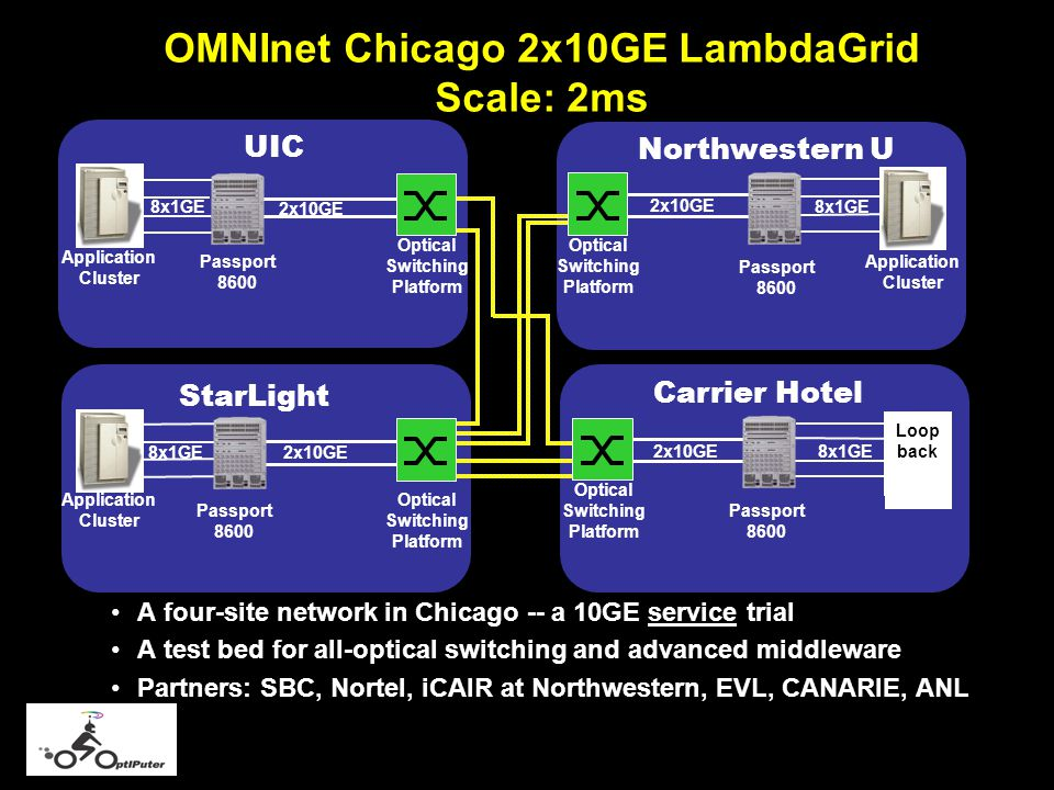 OMNInet Chicago 2x10GE LambdaGrid Scale: 2ms A four-site network in Chicago -- a 10GE service trial A test bed for all-optical switching and advanced middleware Partners: SBC, Nortel, iCAIR at Northwestern, EVL, CANARIE, ANL 2x10GE Northwestern U Optical Switching Platform Passport 8600 Application Cluster Application Cluster Optical Switching Platform Passport 8600 2x10GE StarLight OPTera Metro 5200 Application Cluster Optical Switching Platform Passport 8600 2x10GE 8x1GE UIC Carrier Hotel Optical Switching Platform Passport 8600 2x10GE 8x1GE Loop back