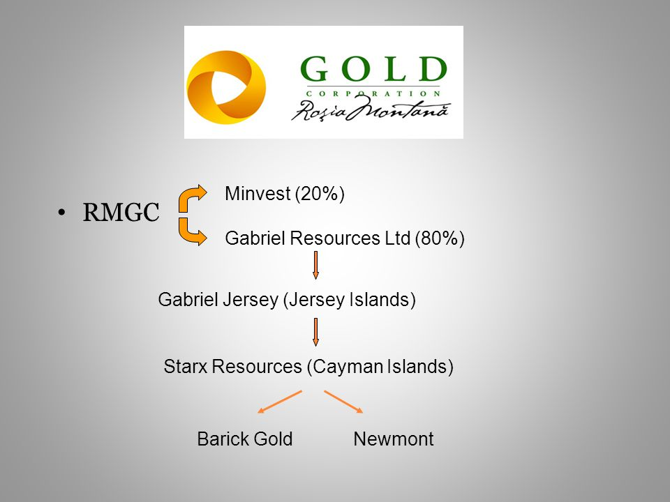 RMGC Gabriel Resources Ltd (80%) Minvest (20%) Gabriel Jersey (Jersey Islands) Starx Resources (Cayman Islands) Barick GoldNewmont