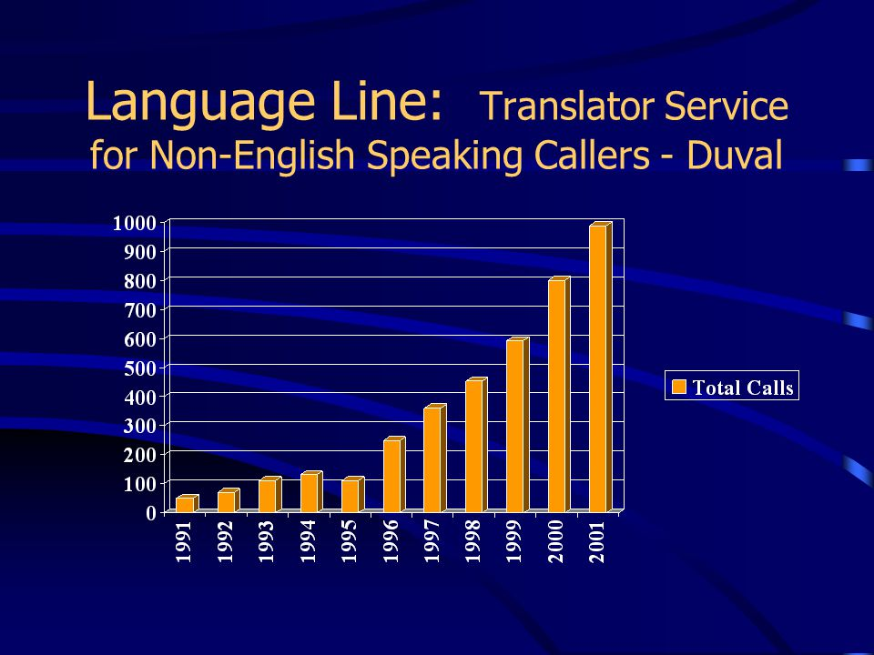 Language Line: Translator Service for Non-English Speaking Callers - Duval